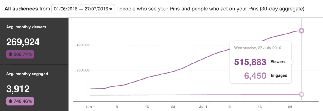How I Grew My Pinterest From 50,000 to 500,000 Visitors