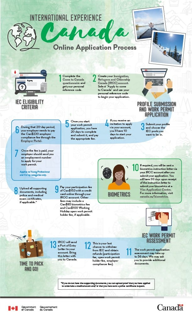IEC 2020 Moving to Canada Infographic